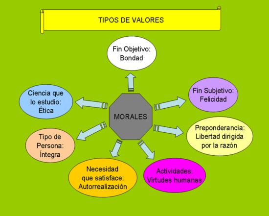 VALORES-MORALES