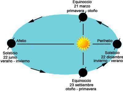 equinoccio-y-solsticio-naturaleza-via