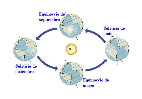 equinoccios-_soslsticios (1)