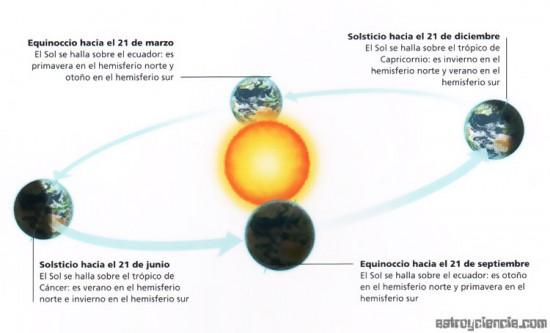 equinoccios-solsticios