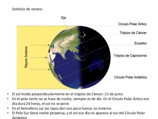 equinoccios-y-solsticios-10-728 (1)