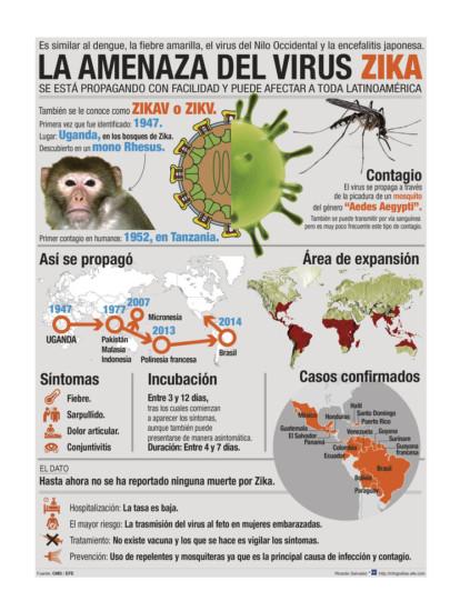 """GRA249. MADRID, 28/01/2016.- """"La amenaza del virus Zika"""". Detalle de la infografía de la Agencia EFE disponible en http://infografias.efe.com EFE"""