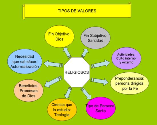 VALORES-RELIGIOSOS
