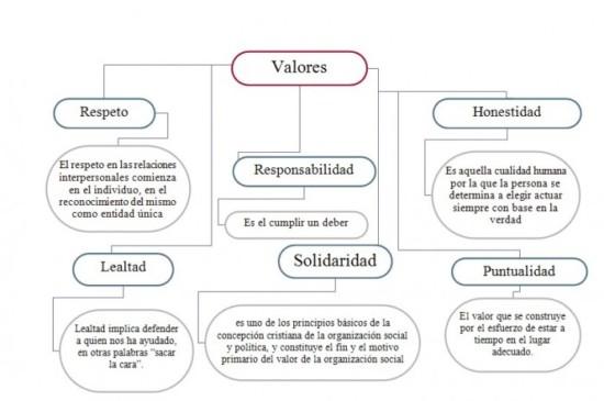 90 Imágenes De Valores Humanos éticos Y Morales Con Mensajes Reflexivos
